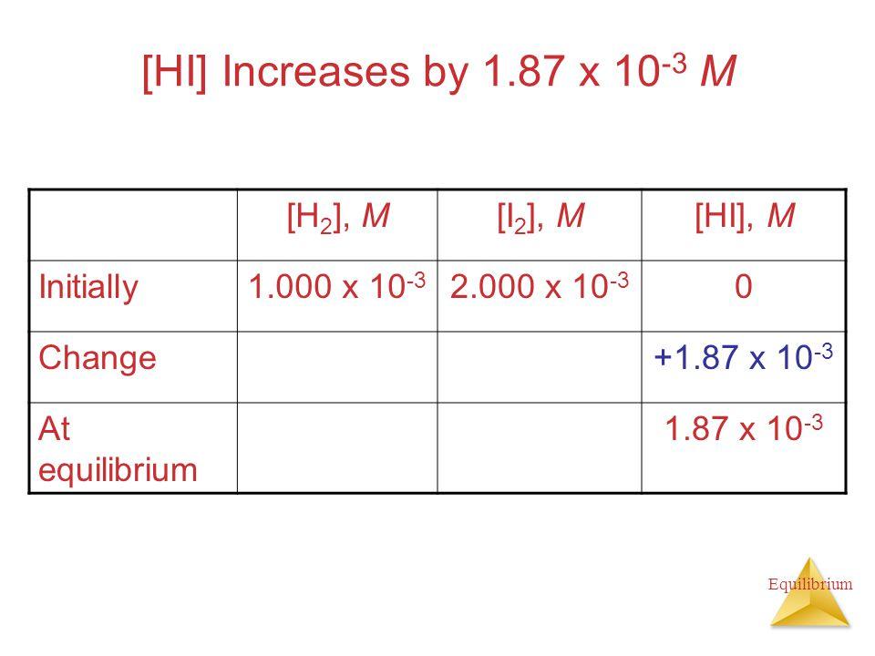 [HI] Increases by 1.87 x 10-3 M [H2], M [I2], M [HI], M Initially